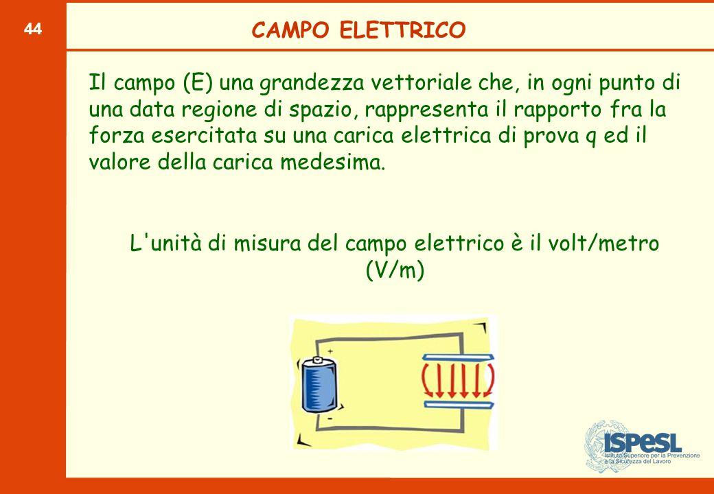 44 CAMPO ELETTRICO Il campo (E) una grandezza vettoriale che, in ogni punto di una data regione di spazio, rappresenta il rapporto fra la forza esercitata su una carica elettrica di prova q ed il valore della carica medesima.