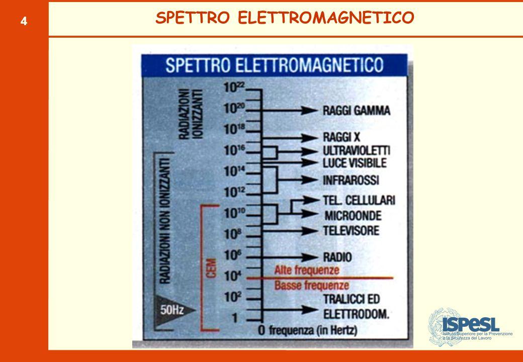 4 SPETTRO ELETTROMAGNETICO
