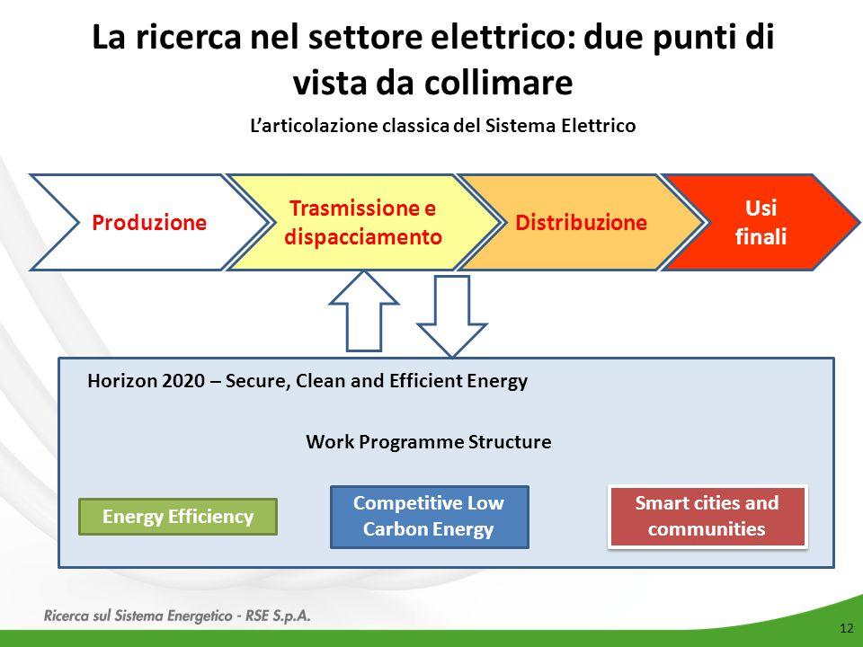 La ricerca nel settore elettrico: due punti di vista da collimare 12 Produzione Trasmissione e dispacciamento Distribuzione Usi finali L'articolazione