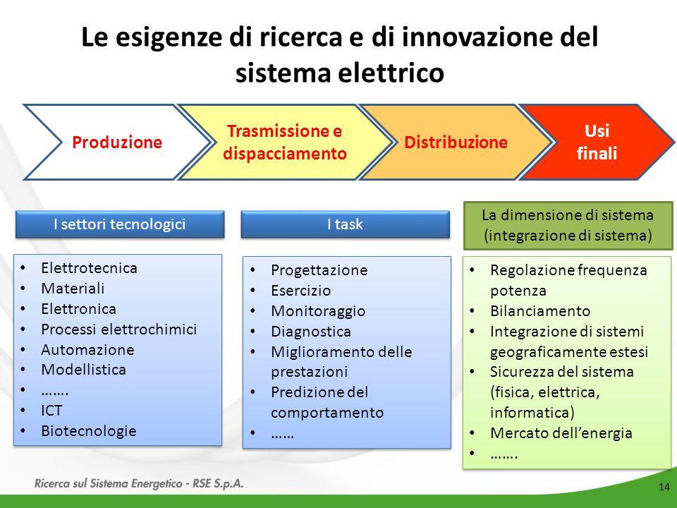 Le esigenze di ricerca e di innovazione del sistema elettrico 14 Produzione Trasmissione e dispacciamento Distribuzione Usi finali I settori tecnologi