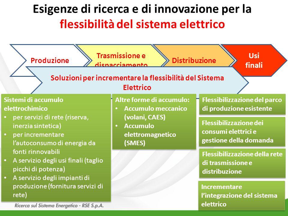 Esigenze di ricerca e di innovazione per la flessibilità del sistema elettrico 20 Produzione Trasmissione e dispacciamento Distribuzione Usi finali So