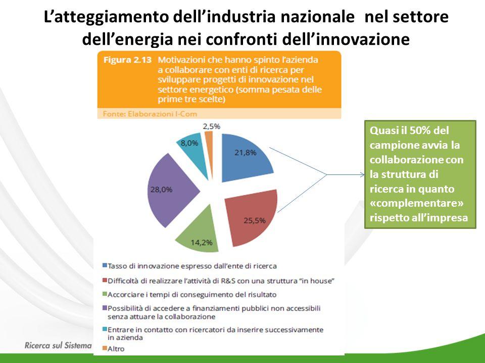 L'atteggiamento dell'industria nazionale nel settore dell'energia nei confronti dell'innovazione Quasi il 50% del campione avvia la collaborazione con