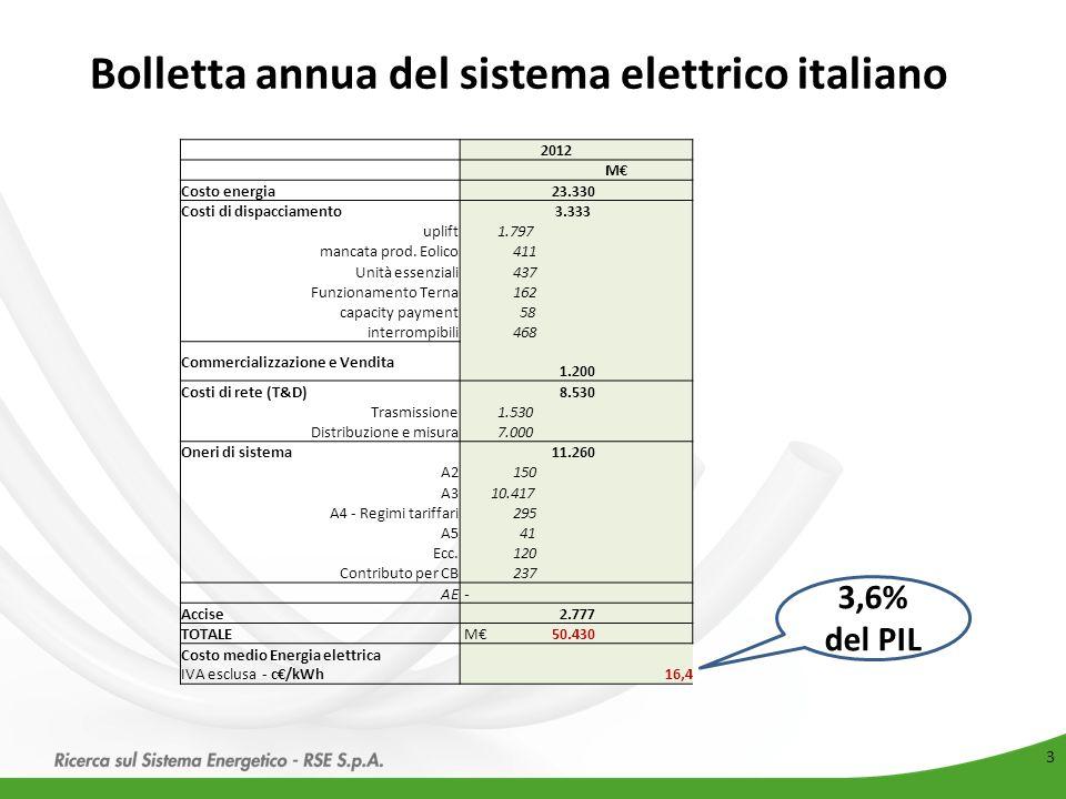 3 Bolletta annua del sistema elettrico italiano 2012 M€ Costo energia 23.330 Costi di dispacciamento 3.333 uplift 1.797 mancata prod. Eolico 411 Unità