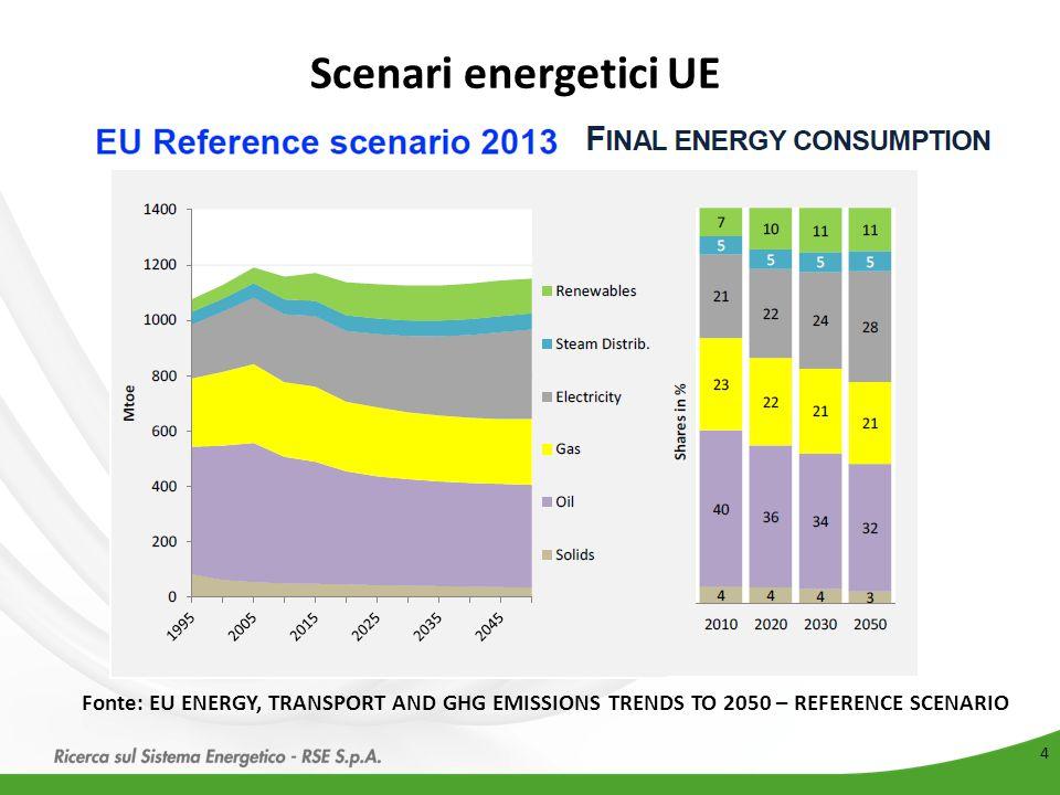 5 Fonte: EC - Energy Roadmap 2050 (COM/2011/885) Dicembre 2011 Scenari energetici UE Andamento in % del consumo di elettricità in Europa Il peso del vettore elettrico in Europa è destinato ad aumentare