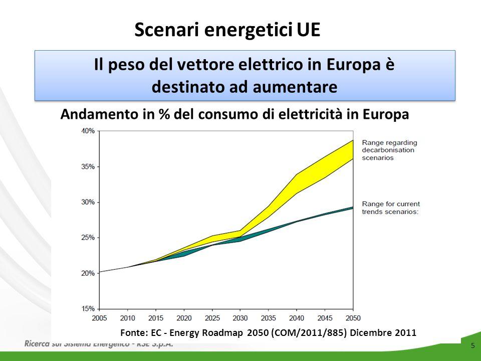 5 Fonte: EC - Energy Roadmap 2050 (COM/2011/885) Dicembre 2011 Scenari energetici UE Andamento in % del consumo di elettricità in Europa Il peso del v