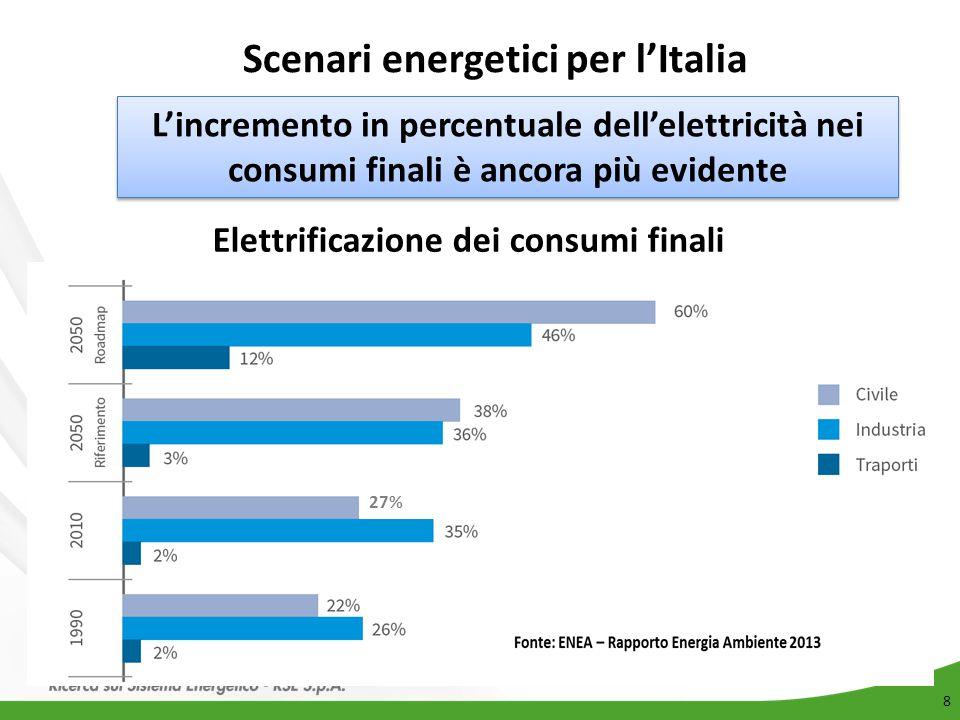 8 Scenari energetici per l'Italia Elettrificazione dei consumi finali 27% L'incremento in percentuale dell'elettricità nei consumi finali è ancora più