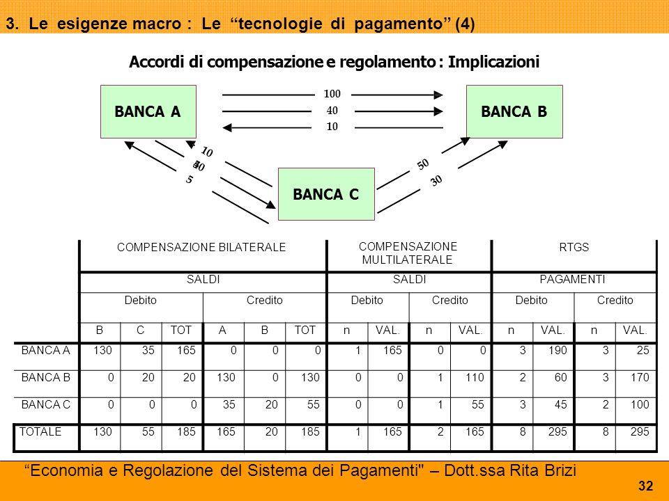 """3. Le esigenze macro : Le """"tecnologie di pagamento"""" (4) BANCA C BANCA ABANCA B 40 10 1010 450450 5 Accordi di compensazione e regolamento : Implicazio"""