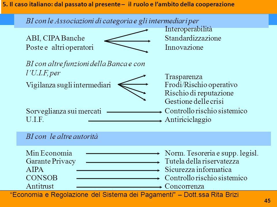 5. Il caso italiano: dal passato al presente – il ruolo e l'ambito della cooperazione BI con le Associazioni di categoria e gli intermediari per Inter