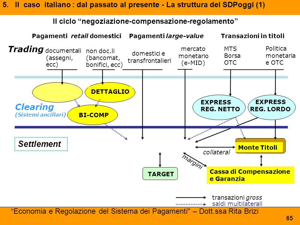 TARGET BI-COMP domestici e transfrontalieri mercato monetario (e-MID) Transazioni in titoli Trading documentali (assegni, ecc) RECAPITI LOCALE Clearin