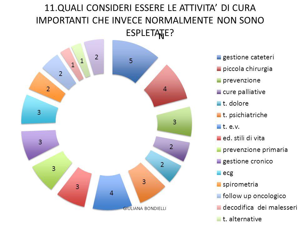 11.QUALI CONSIDERI ESSERE LE ATTIVITA' DI CURA IMPORTANTI CHE INVECE NORMALMENTE NON SONO ESPLETATE? GIULIANA BONDIELLI