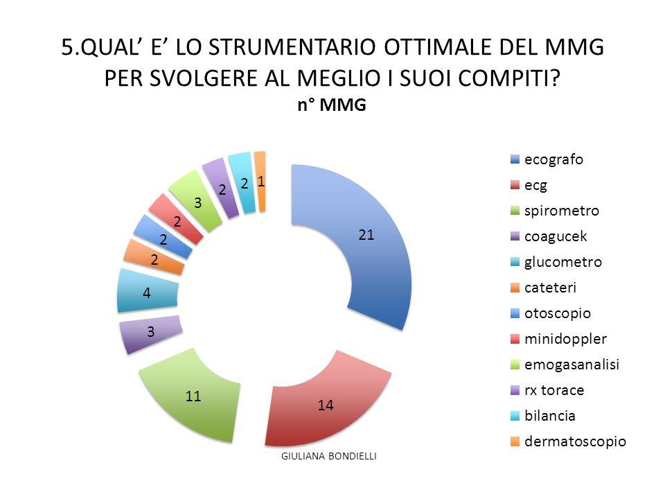 5.QUAL' E' LO STRUMENTARIO OTTIMALE DEL MMG PER SVOLGERE AL MEGLIO I SUOI COMPITI? GIULIANA BONDIELLI