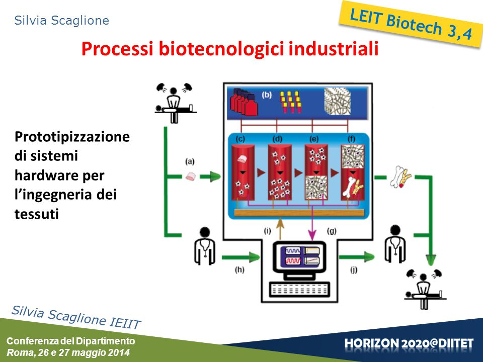 Conferenza del Dipartimento Roma, 26 e 27 maggio 2014 Silvia Scaglione Tools e tecnologie per terapie avanzate Silvia Scaglione IEIIT bone cartilage Bioreattori per l'Ingegneria dei Tessuti Health PHC16 Scaffolds biomimetici