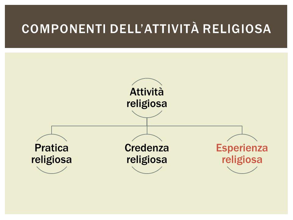 Attività religiosa Pratica religiosa Credenza religiosa Esperienza religiosa COMPONENTI DELL'ATTIVITÀ RELIGIOSA