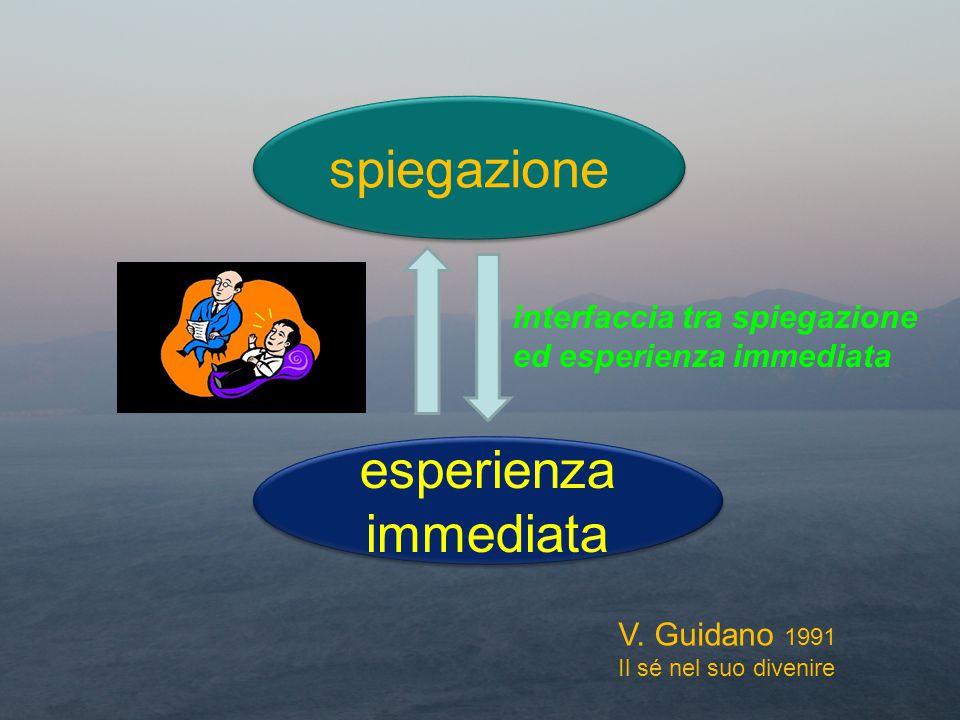 spiegazione esperienza immediata interfaccia tra spiegazione ed esperienza immediata V. Guidano 1991 Il sé nel suo divenire