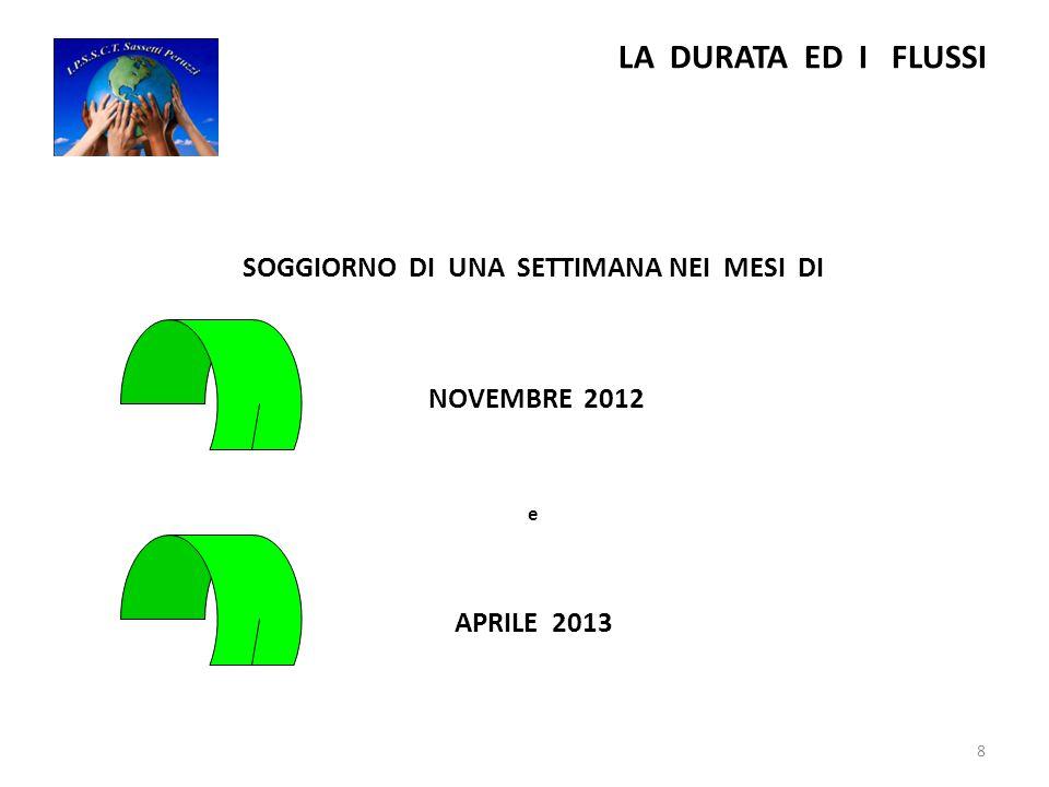 LA DURATA ED I FLUSSI SOGGIORNO DI UNA SETTIMANA NEI MESI DI NOVEMBRE 2012 e APRILE 2013 8