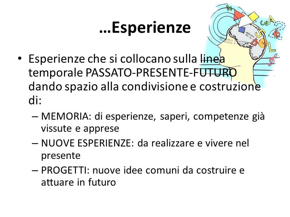 …Esperienze Esperienze che si collocano sulla linea temporale PASSATO-PRESENTE-FUTURO dando spazio alla condivisione e costruzione di: – MEMORIA: di e