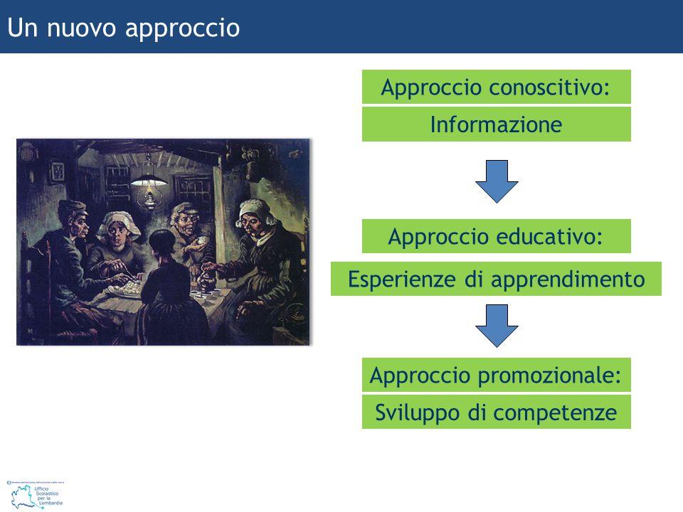 Un nuovo approccio Informazione Approccio conoscitivo: Esperienze di apprendimento Approccio educativo: Sviluppo di competenze Approccio promozionale: