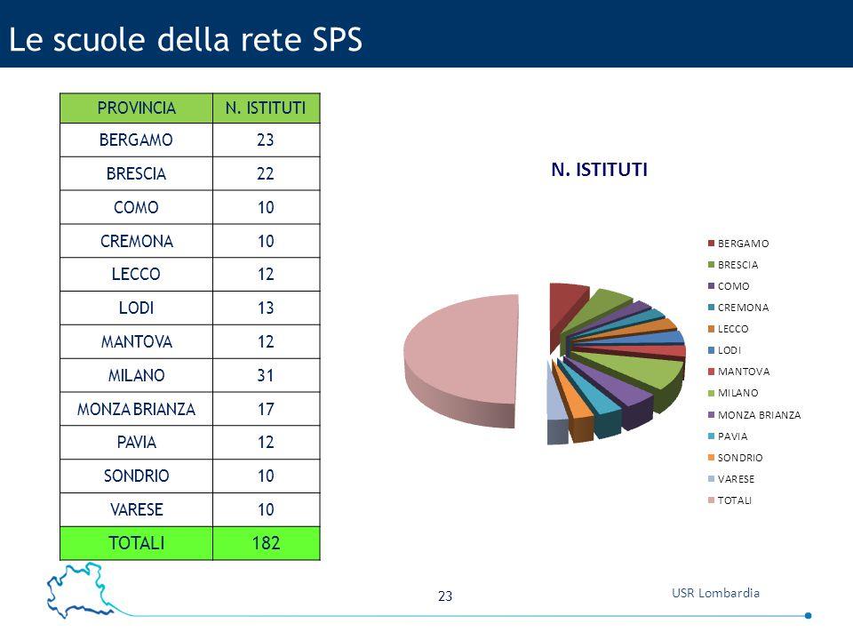 23 USR Lombardia Le scuole della rete SPS PROVINCIAN.