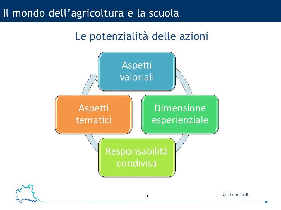 5 USR Lombardia Le potenzialità delle azioni Il mondo dell'agricoltura e la scuola Aspetti valoriali Dimensione esperienziale Responsabilità condivisa Aspetti tematici