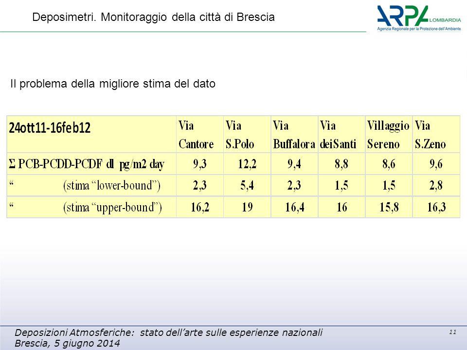 11 Deposizioni Atmosferiche: stato dell'arte sulle esperienze nazionali Brescia, 5 giugno 2014 Deposimetri. Monitoraggio della città di Brescia Il pro