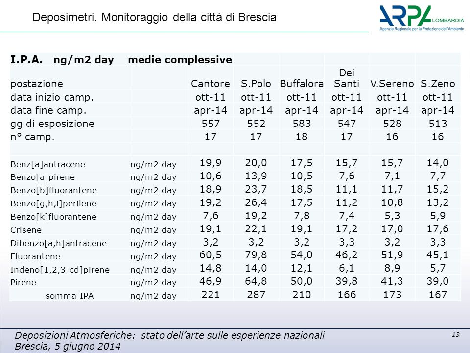 13 Deposizioni Atmosferiche: stato dell'arte sulle esperienze nazionali Brescia, 5 giugno 2014 Deposimetri. Monitoraggio della città di Brescia I.P.A.