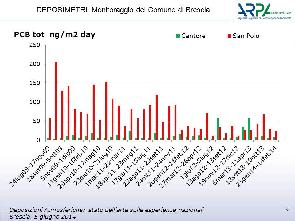 9 Deposizioni Atmosferiche: stato dell'arte sulle esperienze nazionali Brescia, 5 giugno 2014 DEPOSIMETRI. Monitoraggio del Comune di Brescia