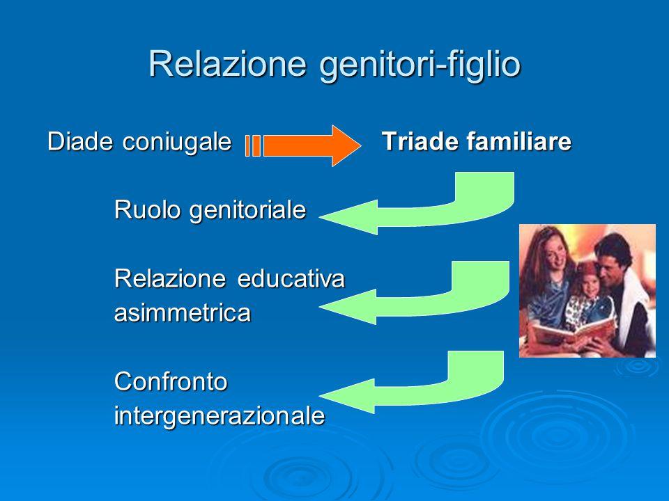 Relazione genitori-figlio Diade coniugaleTriade familiare Ruolo genitoriale Relazione educativa asimmetricaConfrontointergenerazionale