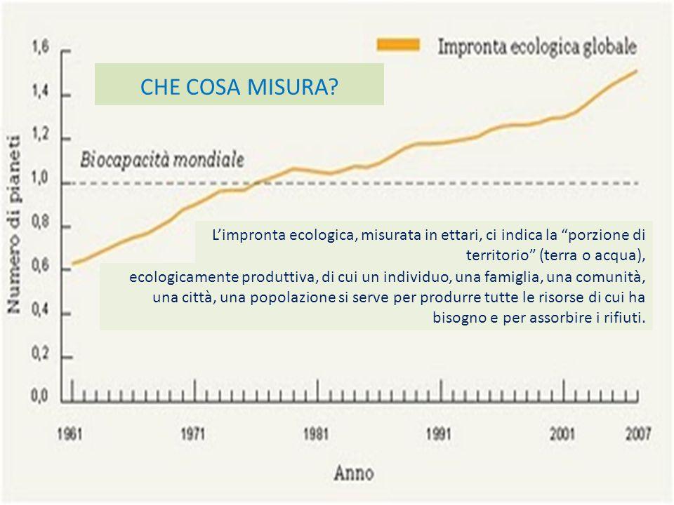 Per calcolare la biocapacità disponibile, cioè la natura a disposizione per ogni persona, bisogna dividere il numero della popolazione per la superficie di territorio disponibile.
