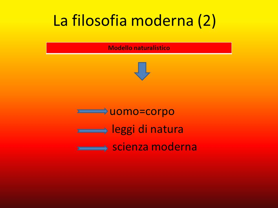 La teologia moderna Psychologia empirica (1732) Psychologia rationalis (1734) Metafisica → Christian Wolff (1679-1754) uomo = corpo uomo = anima