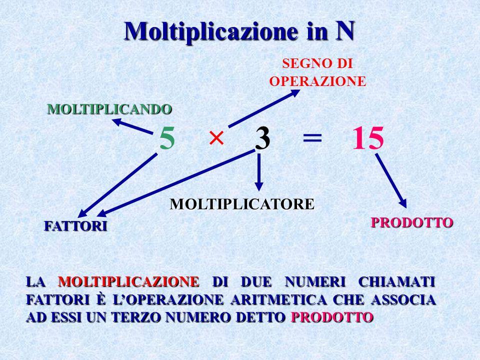 Moltiplicazione in N LA MOLTIPLICAZIONE DI DUE NUMERI CHIAMATI FATTORI È L'OPERAZIONE ARITMETICA CHE ASSOCIA AD ESSI UN TERZO NUMERO DETTO PRODOTTO 5×