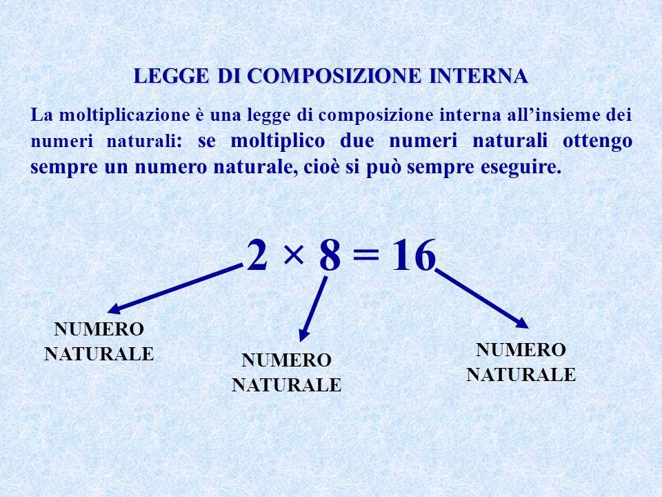 LEGGE DI COMPOSIZIONE INTERNA La moltiplicazione è una legge di composizione interna all'insieme dei numeri naturali : se moltiplico due numeri natura