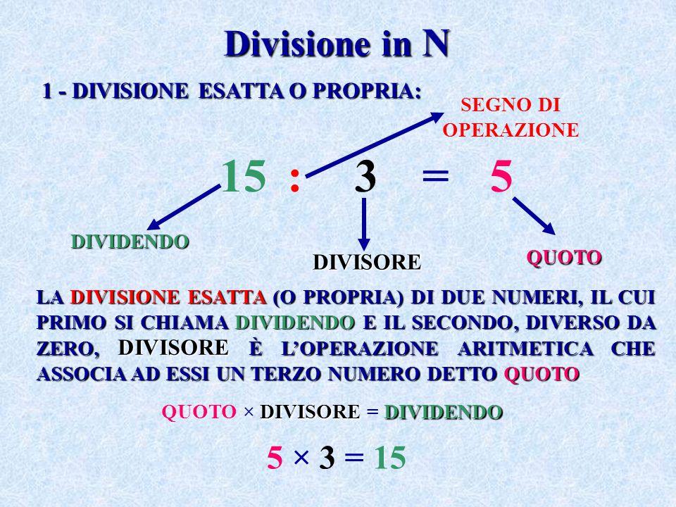 Divisione in N 15:3=5 QUOTO SEGNO DI OPERAZIONEDIVIDENDO DIVISORE 1 - DIVISIONE ESATTA O PROPRIA: LA DIVISIONE ESATTA (O PROPRIA) DI DUE NUMERI, IL CU