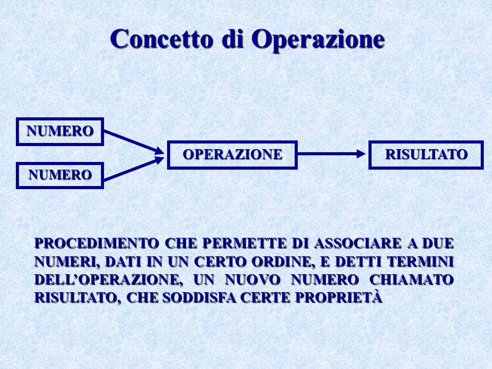Concetto di Operazione NUMERO NUMERO OPERAZIONE RISULTATO PROCEDIMENTO CHE PERMETTE DI ASSOCIARE A DUE NUMERI, DATI IN UN CERTO ORDINE, E DETTI TERMIN