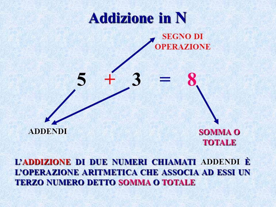 Addizione in N 5+3=85+3=8 ADDENDI SOMMA O TOTALE SEGNO DI OPERAZIONE L'ADDIZIONE DI DUE NUMERI CHIAMATI ADDENDI È L'OPERAZIONE ARITMETICA CHE ASSOCIA