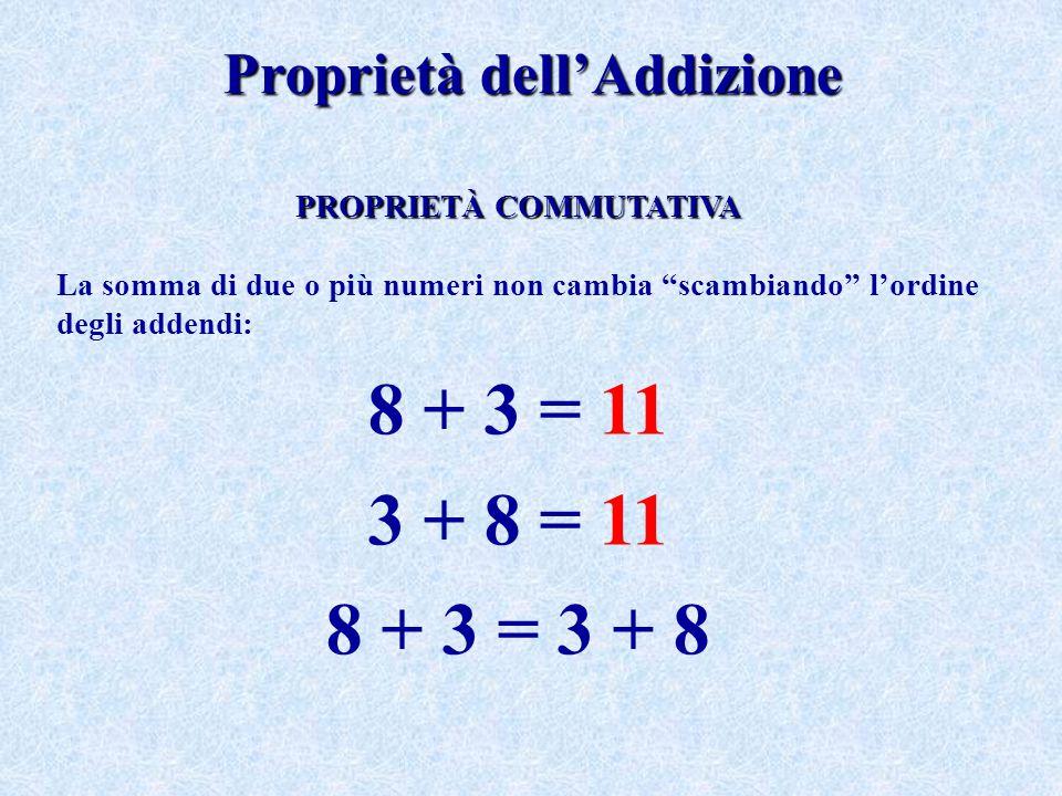La somma di due o più numeri non cambia se al posto di alcuni addendi si sostituisce la loro somma: 4 + 2 + 3 = (4 + 2) + 3 = 6 + 3 = 9 4 + 2 + 3 = 4 + (2 + 3) = 4 + 5 = 9 La somma di due o più numeri non cambia se a uno o più addendi se ne sostituiscono altri aventi per somma l'addendo considerato: 9 + 6 = 15 (2 + 7) + 6 = 2 + 7 + 6 = 15 9 + (2 + 4) = 9 + 2 + 4 = 15 PROPRIETÀ ASSOCIATIVA