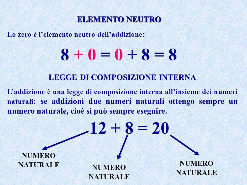 LEGGE DI COMPOSIZIONE INTERNA L'addizione è una legge di composizione interna all'insieme dei numeri naturali : se addizioni due numeri naturali otten