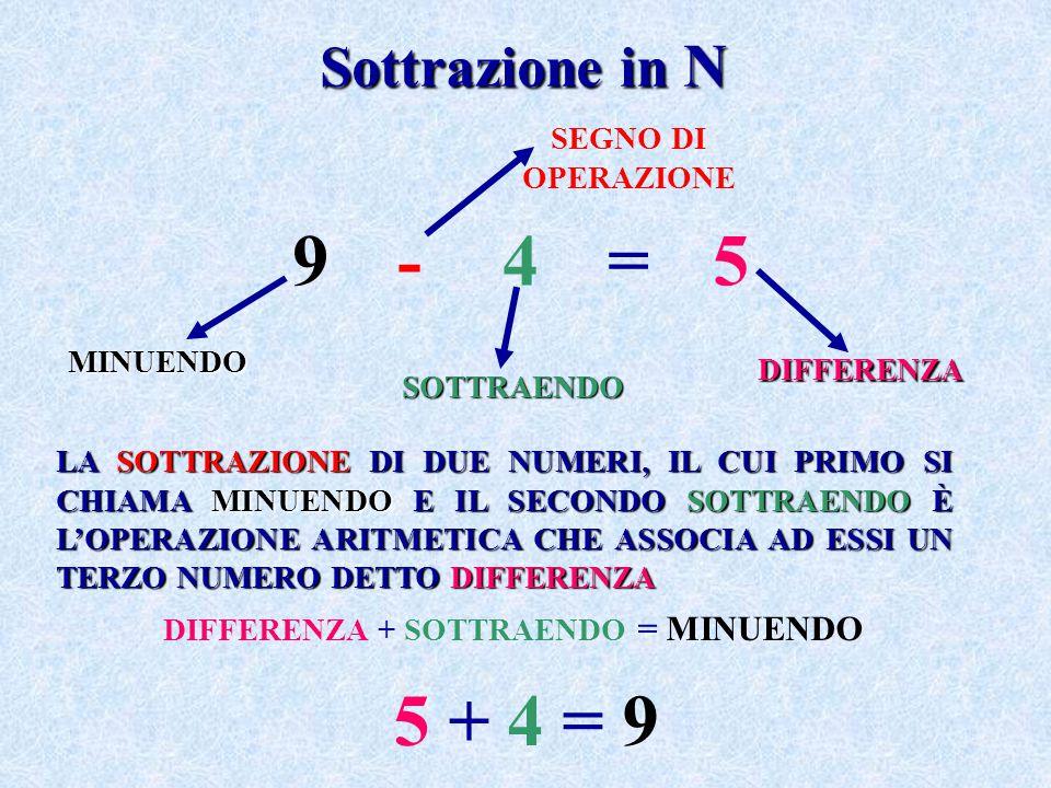 Proprietà della Sottrazione La differenza fra due numeri non cambia se ad entrambi si addiziona, o si sottrae se possibile, uno stesso numero: 8 - 5 = 3 (8 + 2) - (5 + 2) = 10 - 7 = 3 (8 - 3) - (5 - 3) = 5 - 2 = 3 PROPRIETÀ INVARIANTIVA