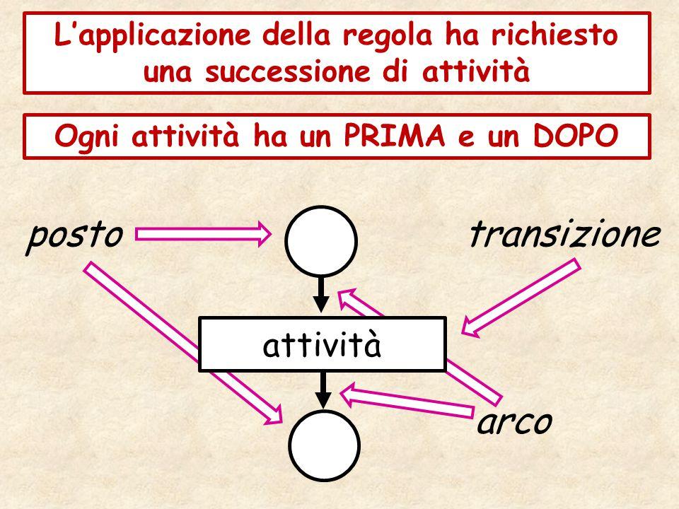 L'applicazione della regola ha richiesto una successione di attività Ogni attività ha un PRIMA e un DOPO attività postotransizione arco