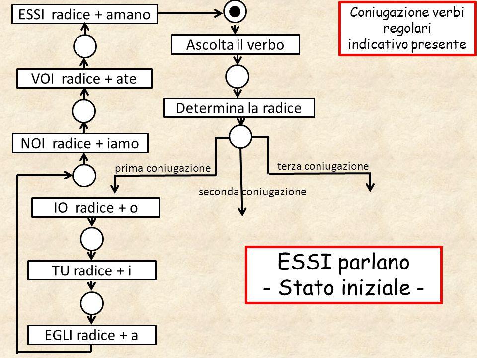 Ascolta il verbo prima coniugazione terza coniugazione Determina la radice IO radice + o seconda coniugazione TU radice + i VOI radice + ate ESSI radi