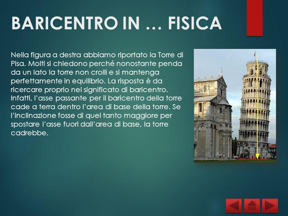 BARICENTRO IN … FISICA Nella figura a destra abbiamo riportato la Torre di Pisa. Molti si chiedono perché nonostante penda da un lato la torre non cro