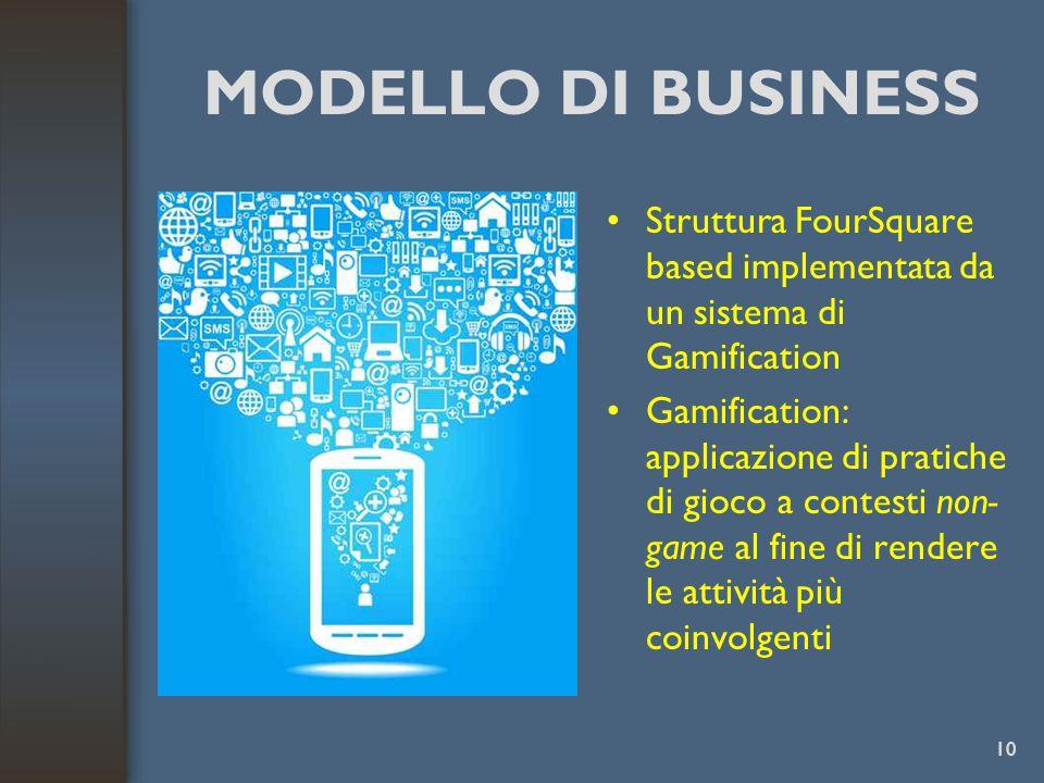 MODELLO DI BUSINESS Struttura FourSquare based implementata da un sistema di Gamification Gamification: applicazione di pratiche di gioco a contesti non- game al fine di rendere le attività più coinvolgenti 10