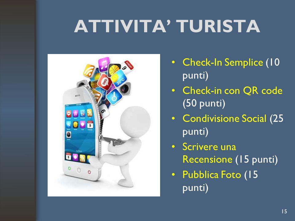 ATTIVITA' TURISTA Check-In Semplice (10 punti) Check-in con QR code (50 punti) Condivisione Social (25 punti) Scrivere una Recensione (15 punti) Pubblica Foto (15 punti) 15