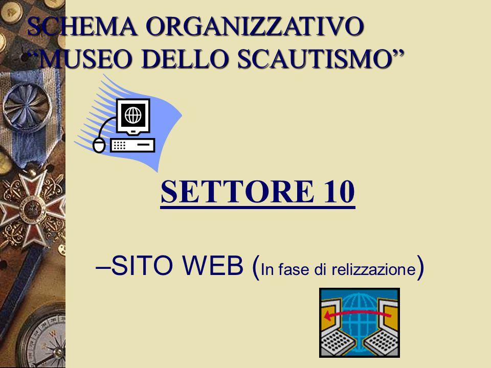 SETTORE 10 –SITO WEB ( In fase di relizzazione ) SCHEMA ORGANIZZATIVO MUSEO DELLO SCAUTISMO