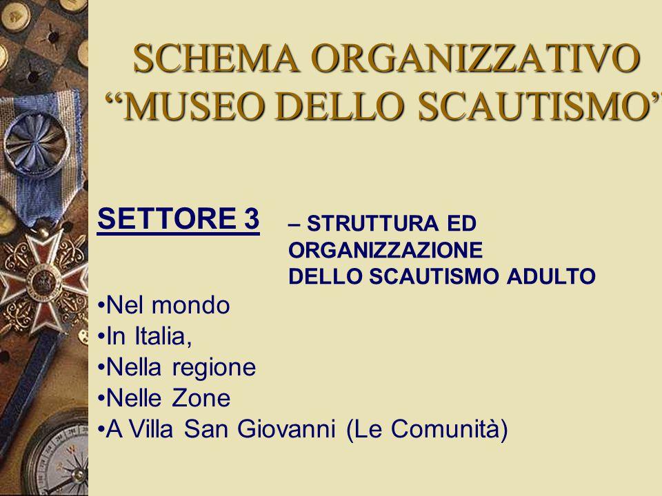 SETTORE 3 Nel mondo In Italia, Nella regione Nelle Zone A Villa San Giovanni (Le Comunità) – STRUTTURA ED ORGANIZZAZIONE DELLO SCAUTISMO ADULTO SCHEMA ORGANIZZATIVO MUSEO DELLO SCAUTISMO