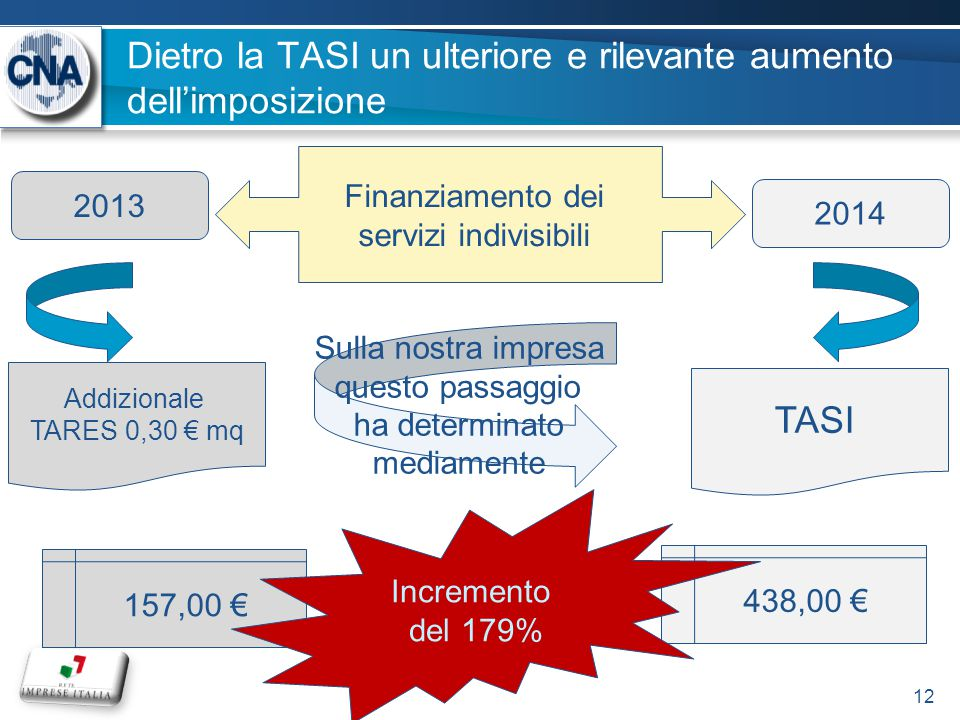 Dietro la TASI un ulteriore e rilevante aumento dell'imposizione 12 Finanziamento dei servizi indivisibili 2013 2014 Addizionale TARES 0,30 € mq TASI Sulla nostra impresa questo passaggio ha determinato mediamente 157,00 € 438,00 € Incremento del 179%
