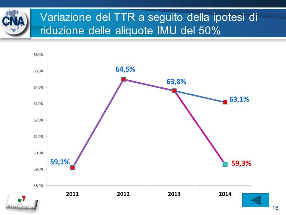 Variazione del TTR a seguito della ipotesi di riduzione delle aliquote IMU del 50% 16