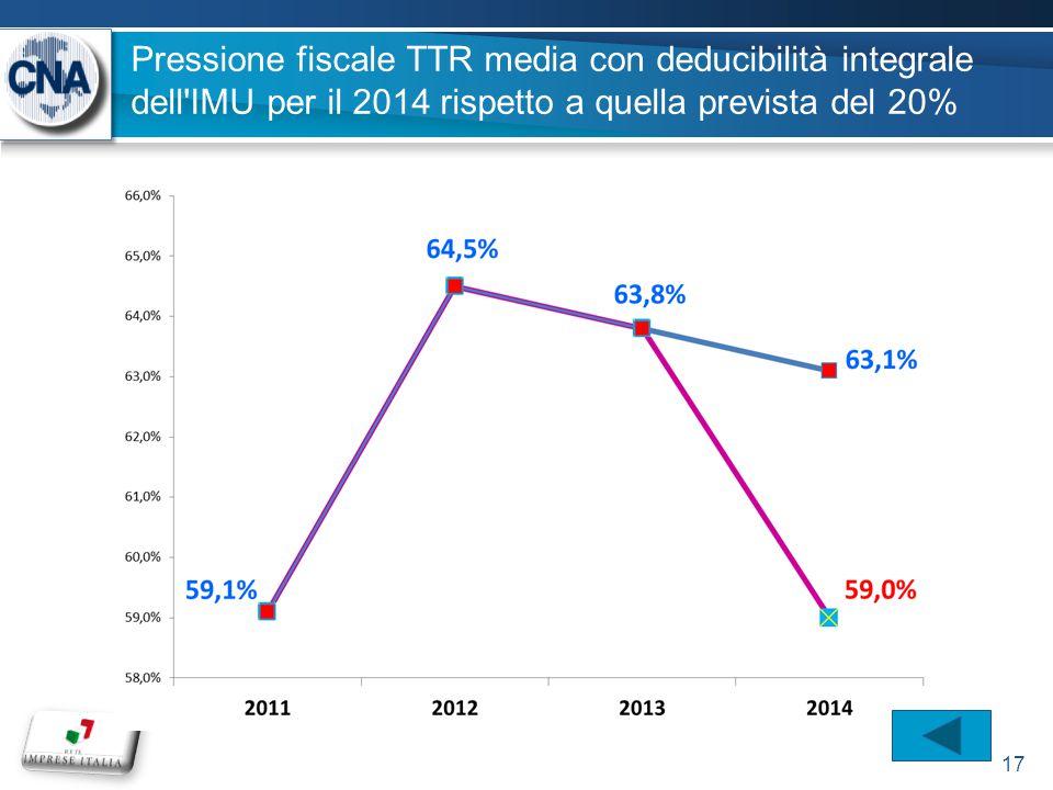 Pressione fiscale TTR media con deducibilità integrale dell IMU per il 2014 rispetto a quella prevista del 20% 17