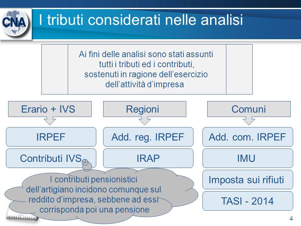 I tributi considerati nelle analisi 4 Ai fini delle analisi sono stati assunti tutti i tributi ed i contributi, sostenuti in ragione dell'esercizio dell'attività d'impresa IRPEF Contributi IVS Add.