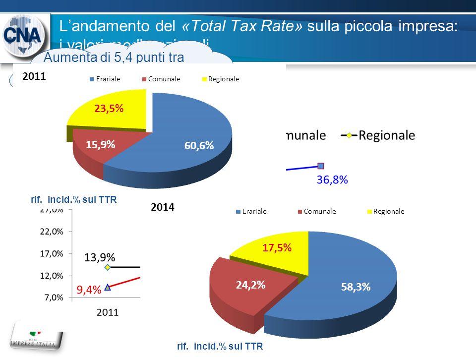L'andamento del «Total Tax Rate» sulla piccola impresa: i valori medi nazionali 6 Aumenta di 5,4 punti tra il 2011 ed il 2012; nei due anni successivi si riduce di 1,4 punti