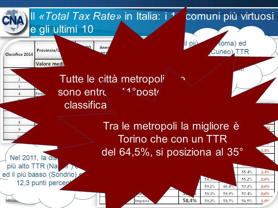Il «Total Tax Rate» in Italia: i 10 comuni più virtuosi e gli ultimi 10 8 Tra il più alto (Roma) ed Il più basso (Cuneo) TTR registrato nei 112 comuni, ci sono ben 18,2 punti percentuali Nel 2011, la distanza tra il più alto TTR (Napoli ) 67,4% ed il più basso (Sondrio) era di 12,3 punti percentuali Tutte le città metropolitane sono entro il 41°posto della classifica dei TTR più alti.
